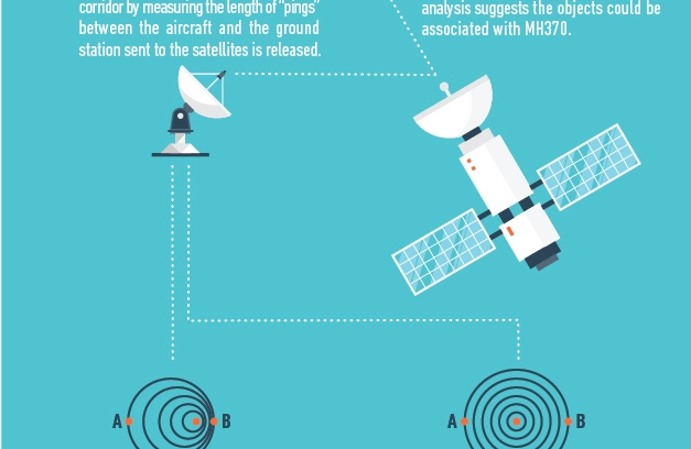 The Search for Malaysia Airlines Flight MH370