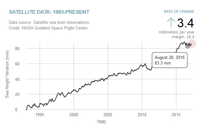 Drop in Sea Level in the Past Two Years